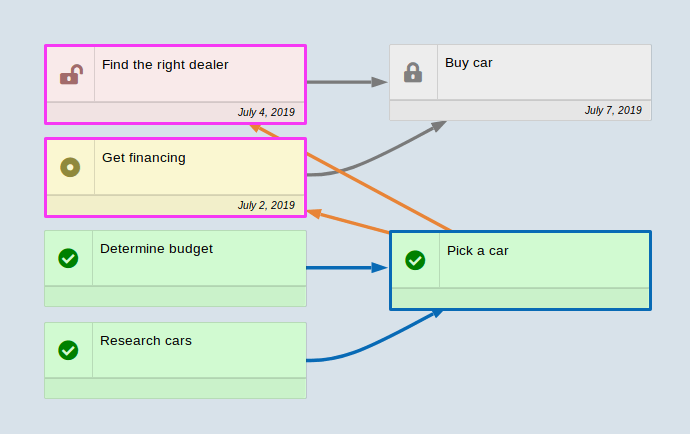 Add dependency mode with pending connections