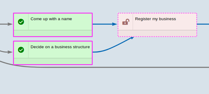 Only 'Register my business' task and its dependencies are visible