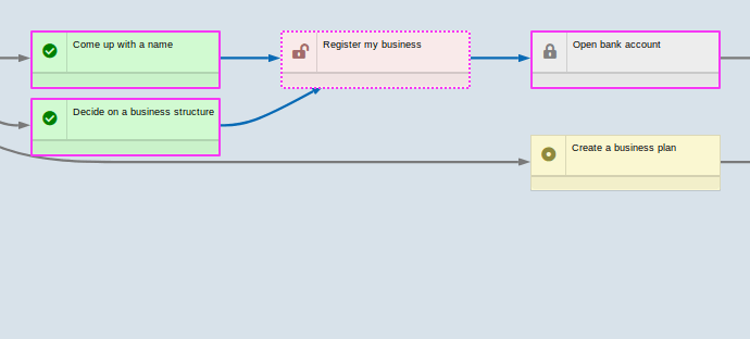 Only 'Register my business' task, its dependencies, and its downstream tasks are visible
